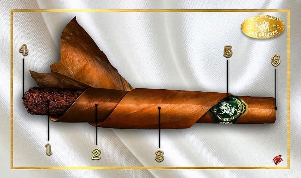 Partes de un tabaco